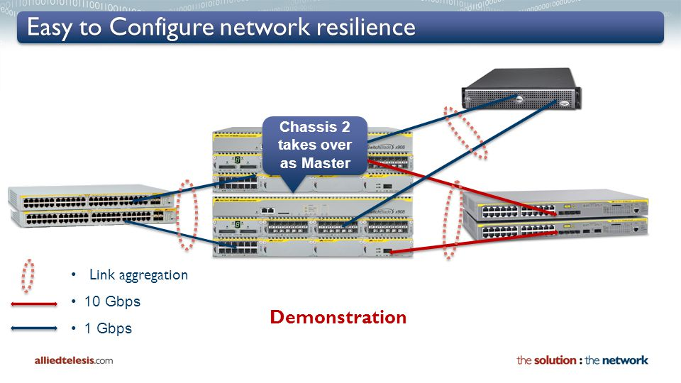 Easy to Configure network resilience 10 Gbps 1 Gbps Link aggregation Demonstration Chassis 2 takes over as Master