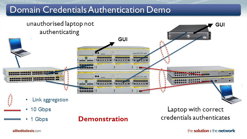 Domain Credentials Authentication Demo 10 Gbps 1 Gbps Link aggregation GUI Demonstration unauthorised laptop not authenticating Laptop with correct credentials authenticates