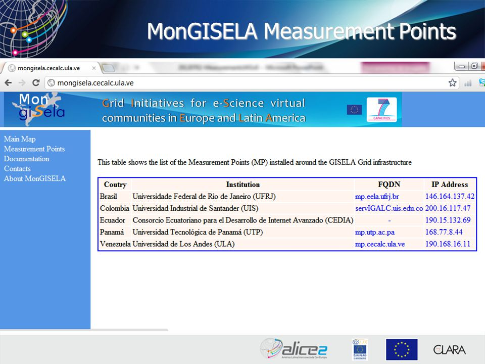 MonGISELA Measurement Points