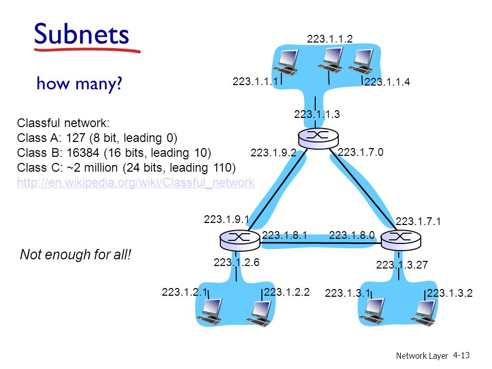 Network Layer 4-13 how many.