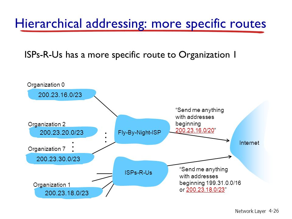 Network Layer 4-26 ISPs-R-Us has a more specific route to Organization 1 Send me anything with addresses beginning 200.23.16.0/20 200.23.16.0/23200.23.18.0/23200.23.30.0/23 Fly-By-Night-ISP Organization 0 Organization 7 Internet Organization 1 ISPs-R-Us Send me anything with addresses beginning 199.31.0.0/16 or 200.23.18.0/23 200.23.20.0/23 Organization 2......