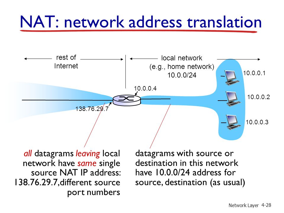 Network Layer 4-28 NAT: network address translation 10.0.0.1 10.0.0.2 10.0.0.3 10.0.0.4 138.76.29.7 local network (e.g., home network) 10.0.0/24 rest of Internet datagrams with source or destination in this network have 10.0.0/24 address for source, destination (as usual) all datagrams leaving local network have same single source NAT IP address: 138.76.29.7,different source port numbers