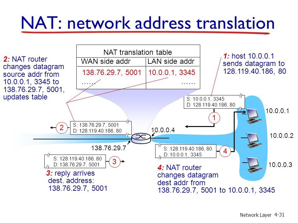 Network Layer 4-31 10.0.0.1 10.0.0.2 10.0.0.3 S: 10.0.0.1, 3345 D: 128.119.40.186, 80 1 10.0.0.4 138.76.29.7 1: host 10.0.0.1 sends datagram to 128.119.40.186, 80 NAT translation table WAN side addr LAN side addr 138.76.29.7, 5001 10.0.0.1, 3345 …… S: 128.119.40.186, 80 D: 10.0.0.1, 3345 4 S: 138.76.29.7, 5001 D: 128.119.40.186, 80 2 2: NAT router changes datagram source addr from 10.0.0.1, 3345 to 138.76.29.7, 5001, updates table S: 128.119.40.186, 80 D: 138.76.29.7, 5001 3 3: reply arrives dest.