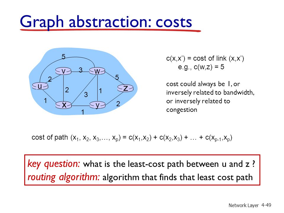 Network Layer 4-49 Graph abstraction: costs u y x wv z 2 2 1 3 1 1 2 5 3 5 c(x,x') = cost of link (x,x') e.g., c(w,z) = 5 cost could always be 1, or inversely related to bandwidth, or inversely related to congestion cost of path (x 1, x 2, x 3,…, x p ) = c(x 1,x 2 ) + c(x 2,x 3 ) + … + c(x p-1,x p ) key question: what is the least-cost path between u and z .