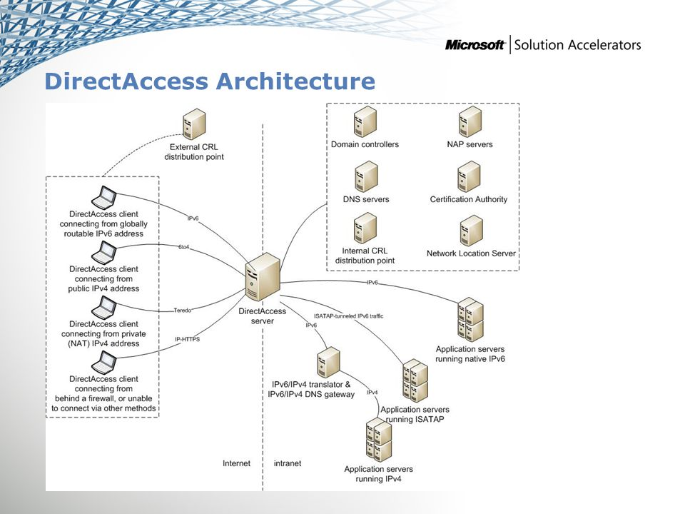 Addenda Benefits of Using the DirectAccess Guide IPD in Microsoft Operations Framework 4.0 DirectAccess in Microsoft Infrastructure Optimization