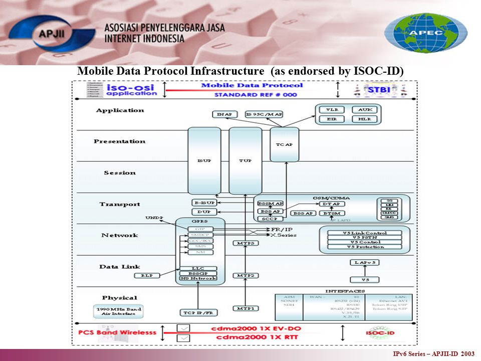 IPv6 Series – APJII-ID 2003 Mobile Data Protocol Infrastructure (as endorsed by ISOC-ID)