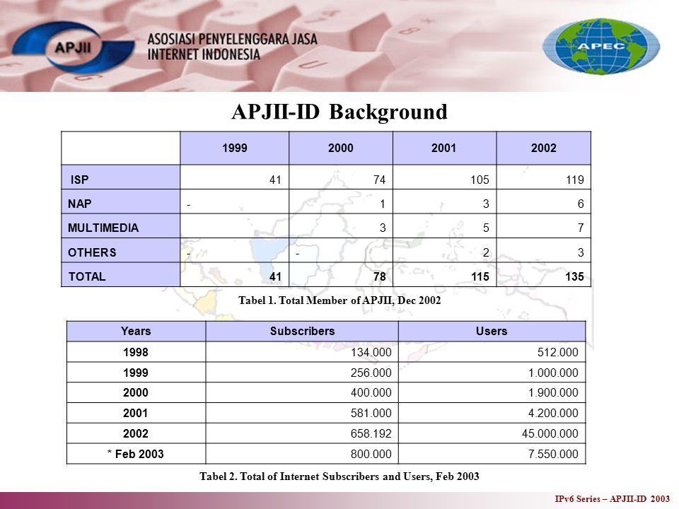 IPv6 Series – APJII-ID 2003 APJII-ID Background 1999200020012002 ISP4174105119 NAP-136 MULTIMEDIA 357 OTHERS--23 TOTAL4178115135 Tabel 1.