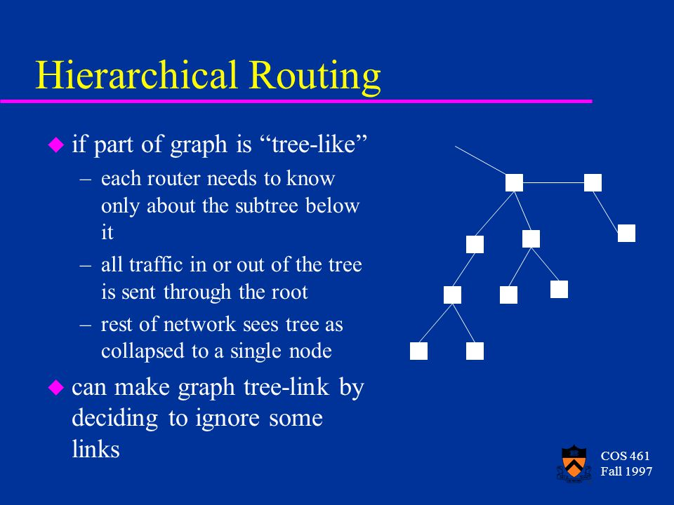 COS 461 Fall 1997 Routing as a Graph Problem u each router becomes a vertex u each LAN link between routers becomes an edge u can label edges with cost of transmitting along that link