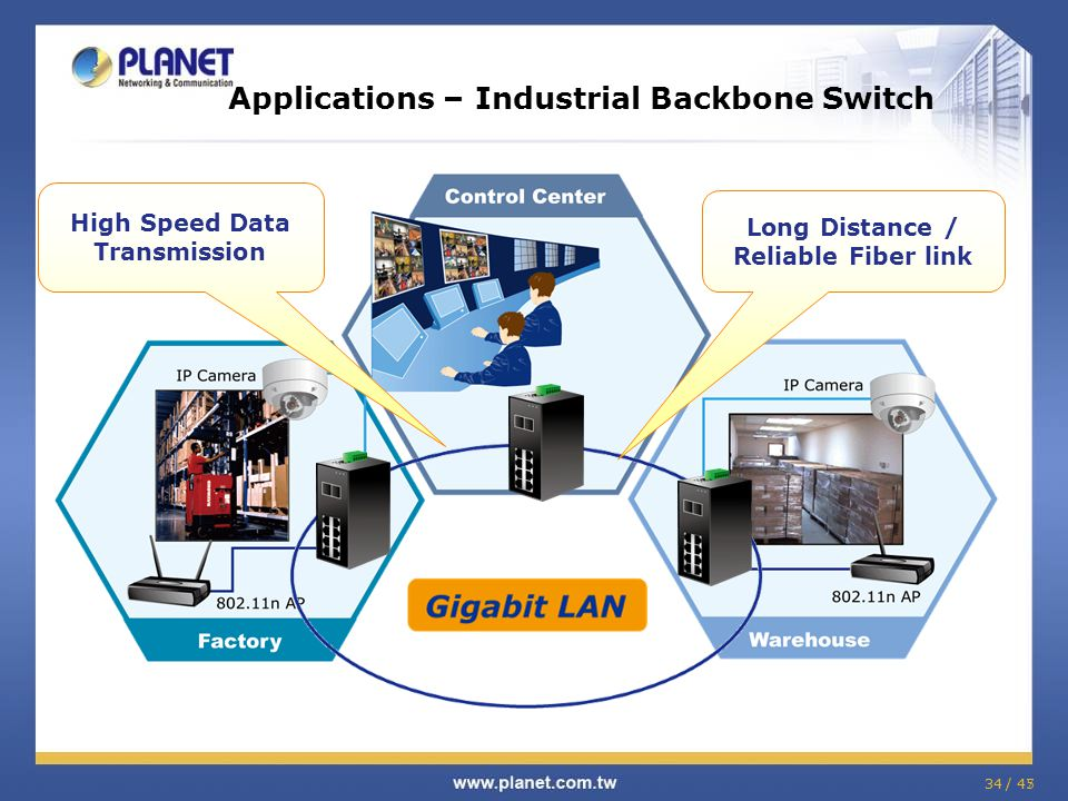34 / 45 Applications – Industrial Backbone Switch 34 / 47 Long Distance / Reliable Fiber link High Speed Data Transmission