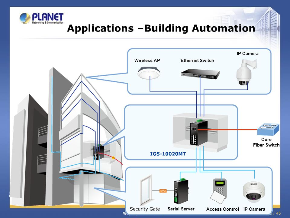 36 / 45 Applications –Building Automation Wireless APEthernet Switch IP Camera Serial Server Access ControlIP Camera Core Fiber Switch
