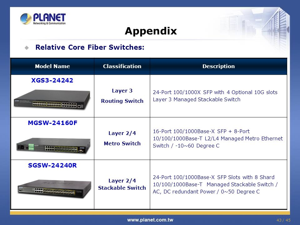 43 / 45 Appendix  Relative Core Fiber Switches: Model NameClassificationDescription XGS3-24242 Layer 3 Routing Switch 24-Port 100/1000X SFP with 4 Op
