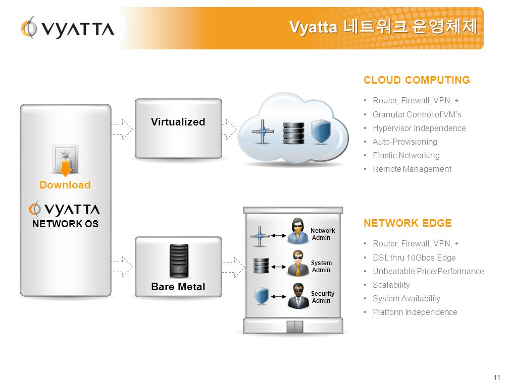 11 Vyatta 네트워크 운영체제 Download CLOUD COMPUTING Router, Firewall, VPN, + Granular Control of VM's Hypervisor Independence Auto-Provisioning Elastic Networking Remote Management NETWORK EDGE Router, Firewall, VPN, + DSL thru 10Gbps Edge Unbeatable Price/Performance Scalability System Availability Platform Independence NETWORK OS Network Admin System Admin Security Admin Virtualized Bare Metal