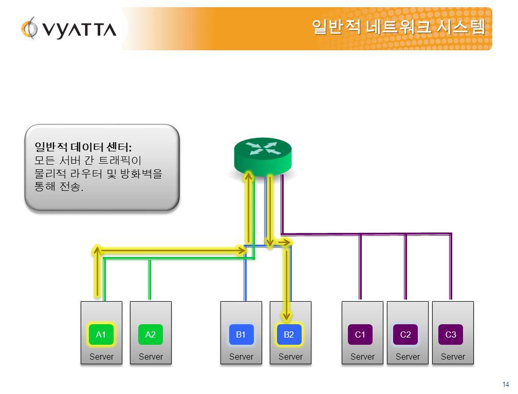 14 Server 일반적 네트워크 시스템 A1 A2 B1 C1 C2 C3 B2 일반적 데이터 센터 : 모든 서버 간 트래픽이 물리적 라우터 및 방화벽을 통해 전송.