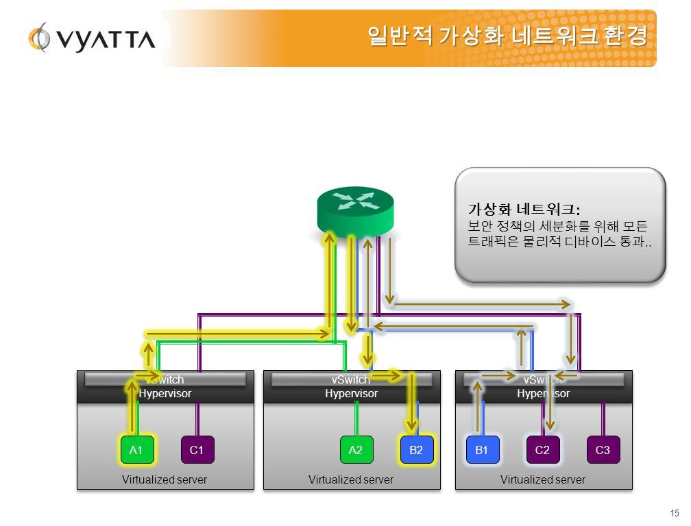 15 Virtualized server Hypervisor vSwitch Virtualized server Hypervisor vSwitch Virtualized server Hypervisor vSwitch 일반적 가상화 네트워크 환경 A1 C1 B1 A2C3 B2C2 가상화 네트워크 : 보안 정책의 세분화를 위해 모든 트래픽은 물리적 디바이스 통과..