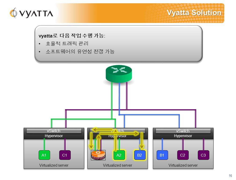 16 Virtualized server Hypervisor vSwitch Vyatta Solution Virtualized server Hypervisor vSwitch Virtualized server Hypervisor vSwitch A1C1 A2 C3 B2 B1C2 vyatta 로 다음 작업 수행 가능 : 효율적 트래픽 관리 소프트웨어의 유연성 전갱 가능 vyatta 로 다음 작업 수행 가능 : 효율적 트래픽 관리 소프트웨어의 유연성 전갱 가능