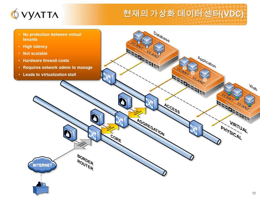 19 현재의 가상화 데이터 센터 (VDC)