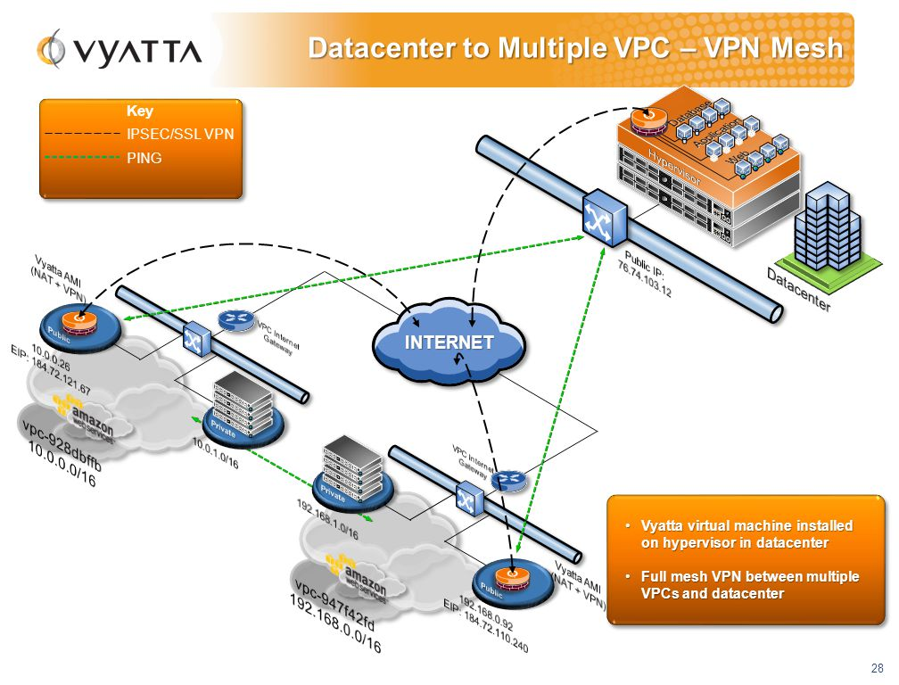 28 Key Vyatta virtual machine installed on hypervisor in datacenterVyatta virtual machine installed on hypervisor in datacenter Full mesh VPN between multiple VPCs and datacenterFull mesh VPN between multiple VPCs and datacenter IPSEC/SSL VPN PING Datacenter to Multiple VPC – VPN Mesh