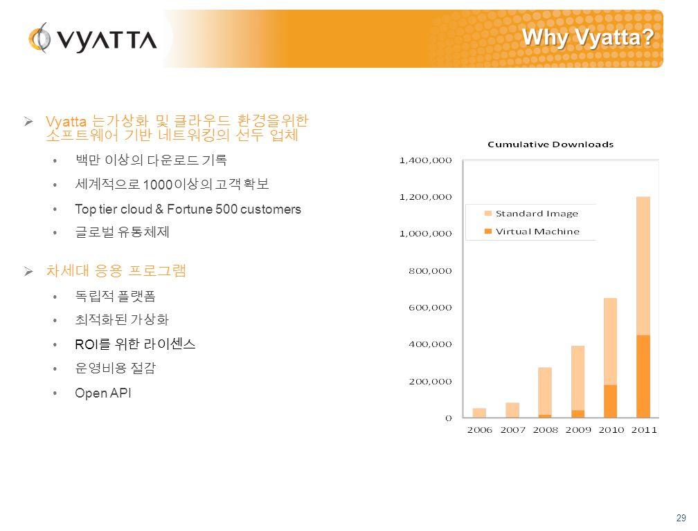 29  Vyatta 는가상화 및 클라우드 환경을위한 소프트웨어 기반 네트워킹의 선두 업체 백만 이상의 다운로드 기록 세계적으로 1000 이상의 고객 확보 Top tier cloud & Fortune 500 customers 글로벌 유통체제  차세대 응용 프로그램 독립적 플랫폼 최적화된 가상화 ROI 를 위한 라이센스 운영비용 절감 Open API Why Vyatta