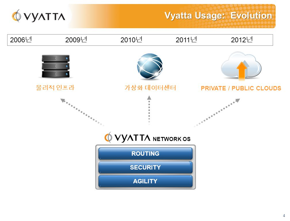 4 Vyatta Usage: Evolution NETWORK OS 가상화 데이터센터물리적 인프라 PRIVATE / PUBLIC CLOUDS AGILITY ROUTING SECURITY 2006 년 2009 년 2010 년 2011 년 2012 년