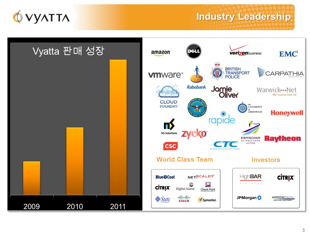 5 Industry Leadership Vyatta 판매 성장 World Class Team Investors