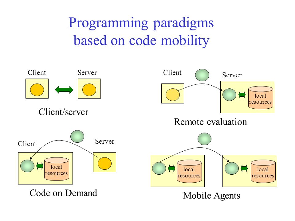 Programming paradigms based on code mobility ClientServer Client/server local resources Client Server Code on Demand Mobile Agents local resources Client Server Remote evaluation local resources