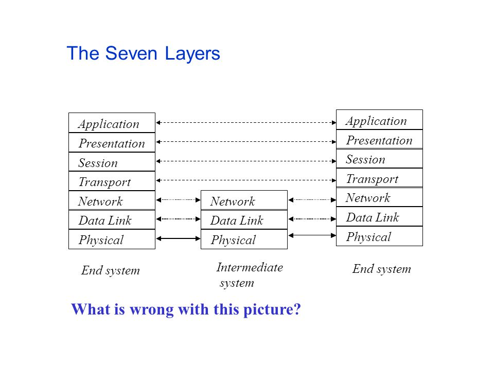 The Seven Layers Presentation Application Session Transport Network Data Link Physical Presentation Application Session Transport Network Data Link Ph