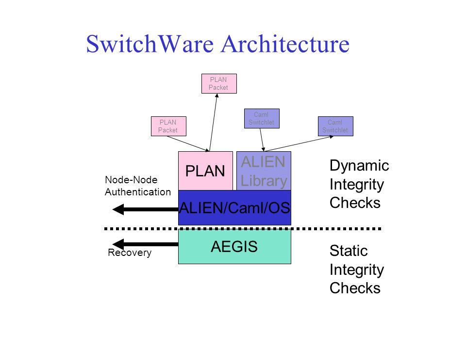 SwitchWare Architecture PLAN ALIEN/Caml/OS AEGIS Static Integrity Checks Dynamic Integrity Checks Node-Node Authentication Recovery ALIEN Library PLAN Packet PLAN Packet Caml Switchlet Caml Switchlet