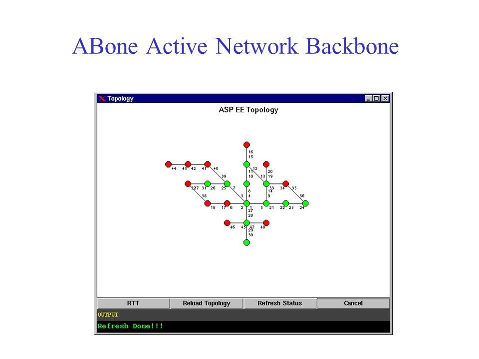 ABone Active Network Backbone