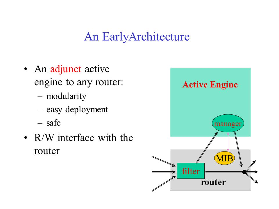 An EarlyArchitecture An adjunct active engine to any router: –modularity –easy deployment –safe R/W interface with the router MIB router filter Active Engine manager