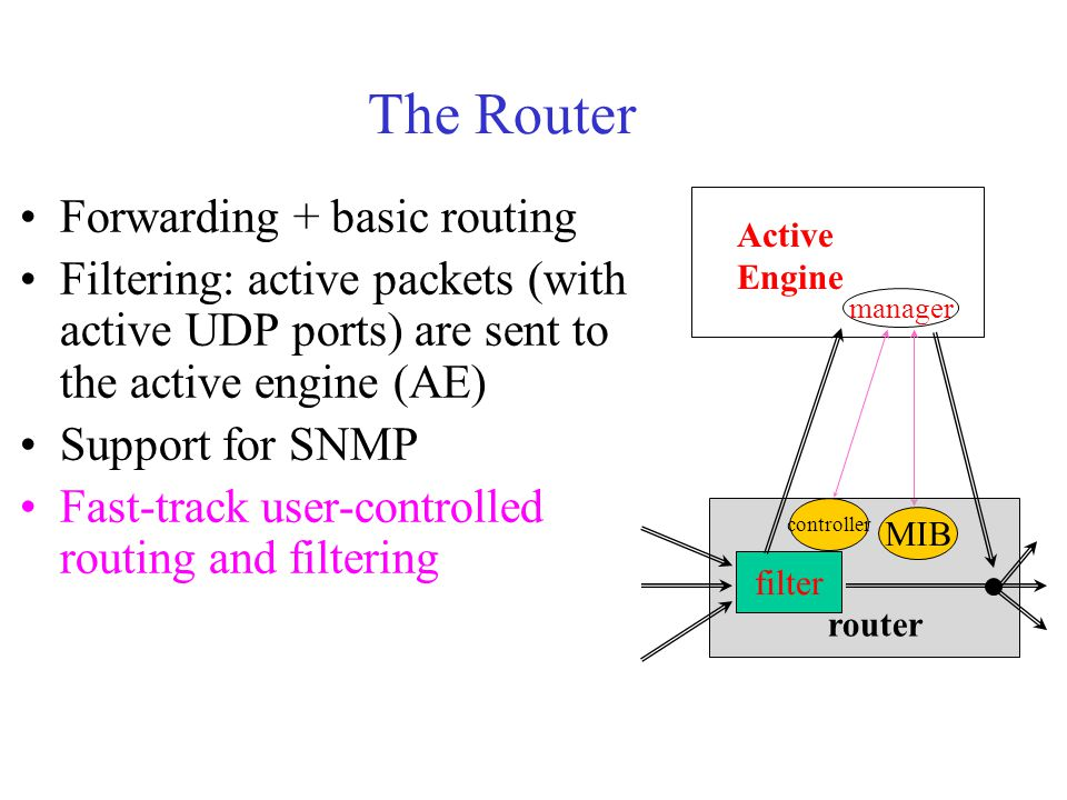 The Router Forwarding + basic routing Filtering: active packets (with active UDP ports) are sent to the active engine (AE) Support for SNMP Fast-track user-controlled routing and filtering Active Engine manager MIB router filter controller