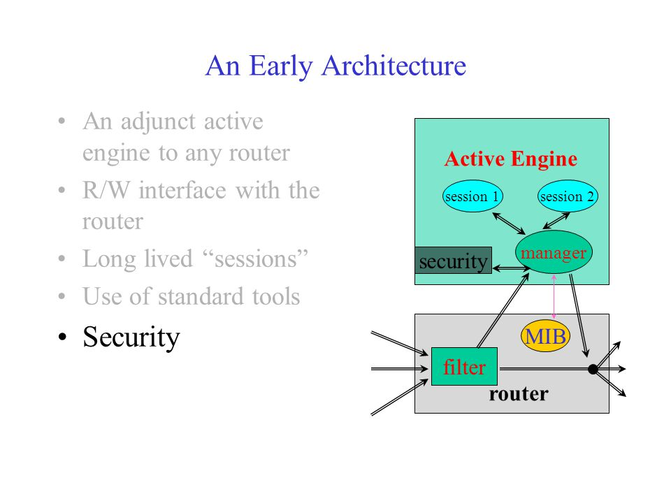 An Early Architecture An adjunct active engine to any router R/W interface with the router Long lived sessions Use of standard tools Security MIB router filter Active Engine manager session 1session 2 security