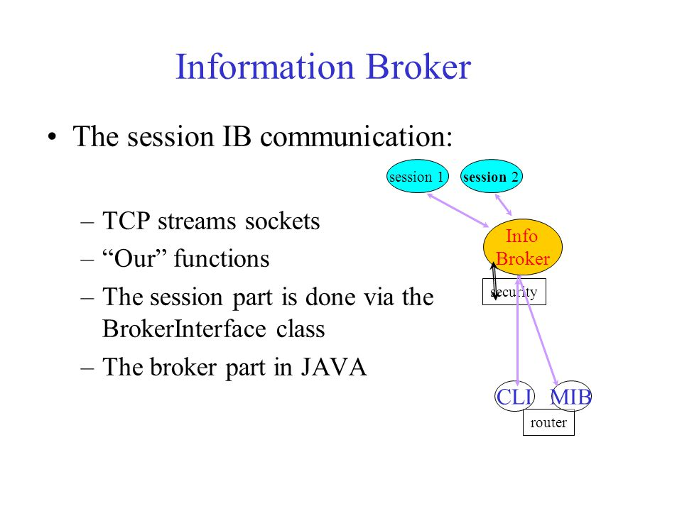 Information Broker The session IB communication: –TCP streams sockets – Our functions –The session part is done via the BrokerInterface class –The broker part in JAVA security router MIB session 1session 2 Info Broker CLI