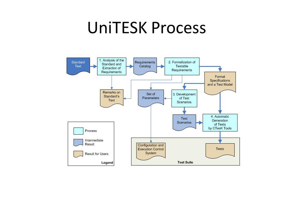 UniTESK Process