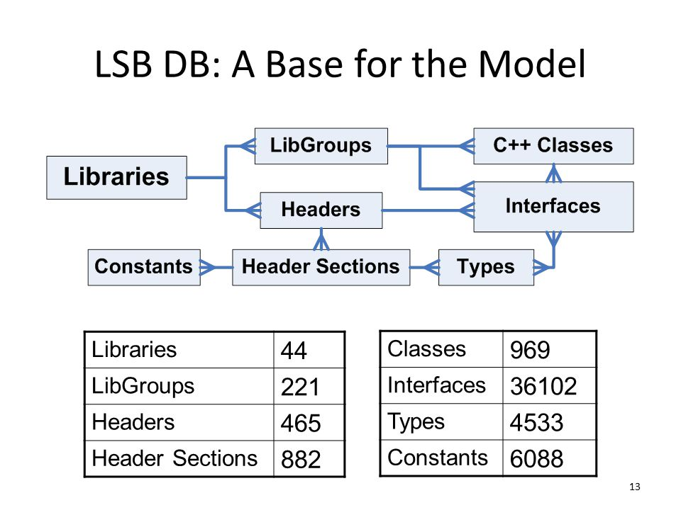 13 LSB DB: A Base for the Model Classes 969 Interfaces 36102 Types 4533 Constants 6088 Libraries 44 LibGroups 221 Headers 465 Header Sections 882