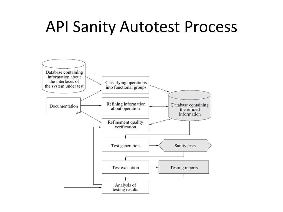 API Sanity Autotest Process