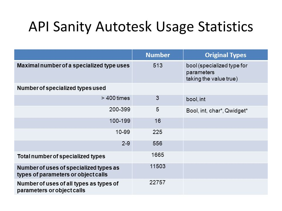 API Sanity Autotesk Usage Statistics NumberOriginal Types Maximal number of a specialized type uses513bool (specialized type for parameters taking the value true) Number of specialized types used > 400 times3 bool, int 200-3995 Bool, int, char*, Qwidget* 100-19916 10-99225 2-9556 Total number of specialized types 1665 Number of uses of specialized types as types of parameters or object calls 11503 Number of uses of all types as types of parameters or object calls 22757