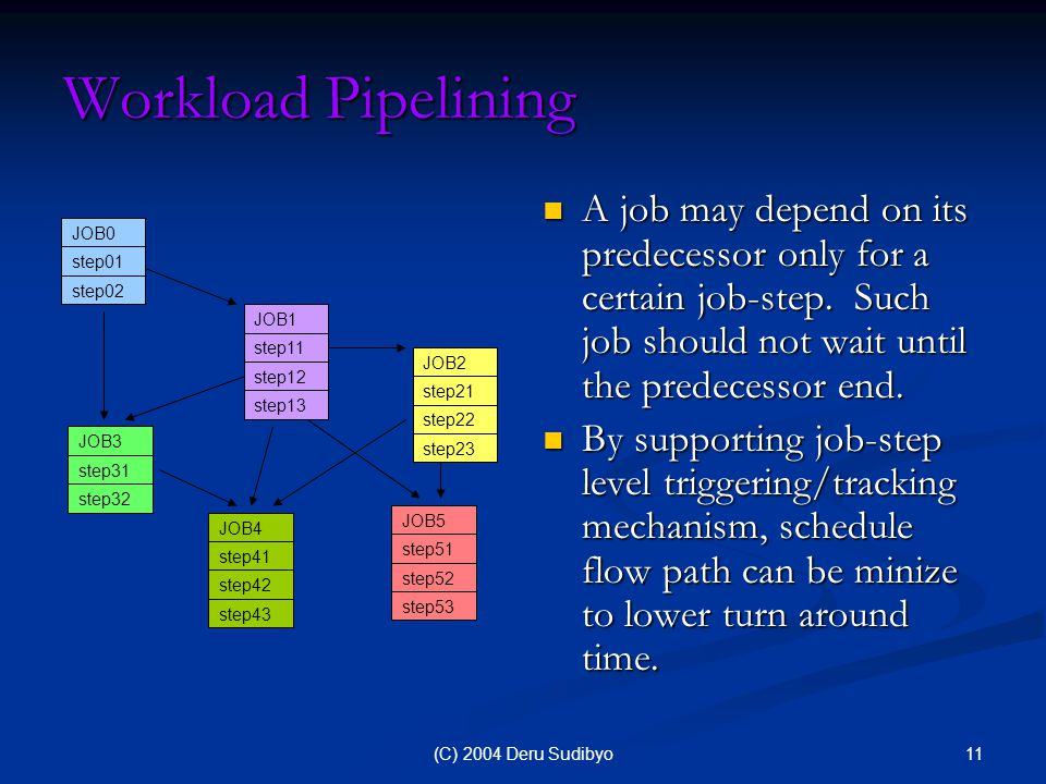 11(C) 2004 Deru Sudibyo Workload Pipelining A job may depend on its predecessor only for a certain job-step.
