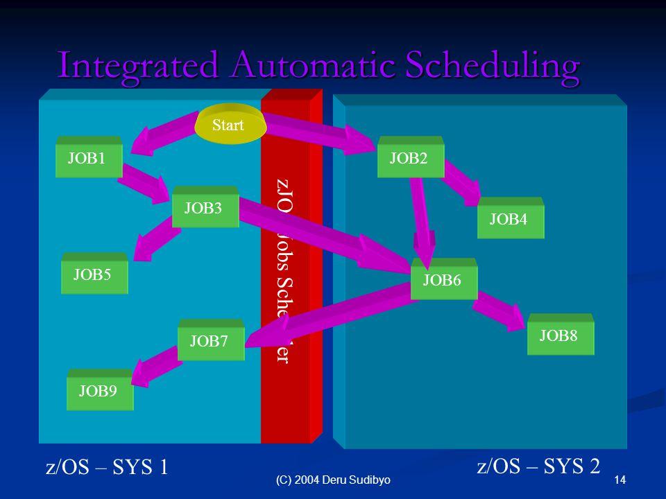 14(C) 2004 Deru Sudibyo Integrated Automatic Scheduling z/OS – SYS 2 zJOS Jobs Scheduler z/OS – SYS 1 JOB5 JOB8 JOB9 JOB6 Start JOB1 JOB3 JOB4 JOB2 JOB7