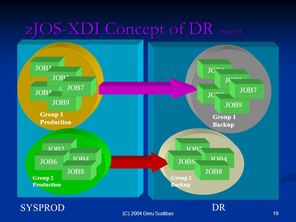 19(C) 2004 Deru Sudibyo SYSPROD zJOS-XDI Concept of DR (cont'd) DR JOB5 JOB9 JOB1 JOB3 JOB7 Group 1 Production JOB5 JOB9 JOB1 JOB3 JOB7 Group 1 Backup JOB2 JOB4 JOB6 JOB8 Group 2 Backup JOB2 JOB4 JOB6 JOB8 Group 2 Production
