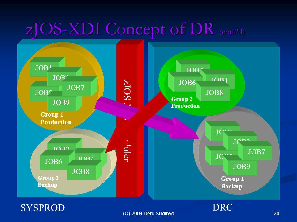20(C) 2004 Deru Sudibyo zJOS Jobs Scheduler SYSPROD zJOS-XDI Concept of DR (cont'd) DRC JOB5 JOB9 JOB1 JOB3 JOB7 Group 1 Production JOB5 JOB9 JOB1 JOB3 JOB7 Group 1 Backup JOB2 JOB4 JOB6 JOB8 Group 2 Backup JOB2 JOB4 JOB6 JOB8 Group 2 Production