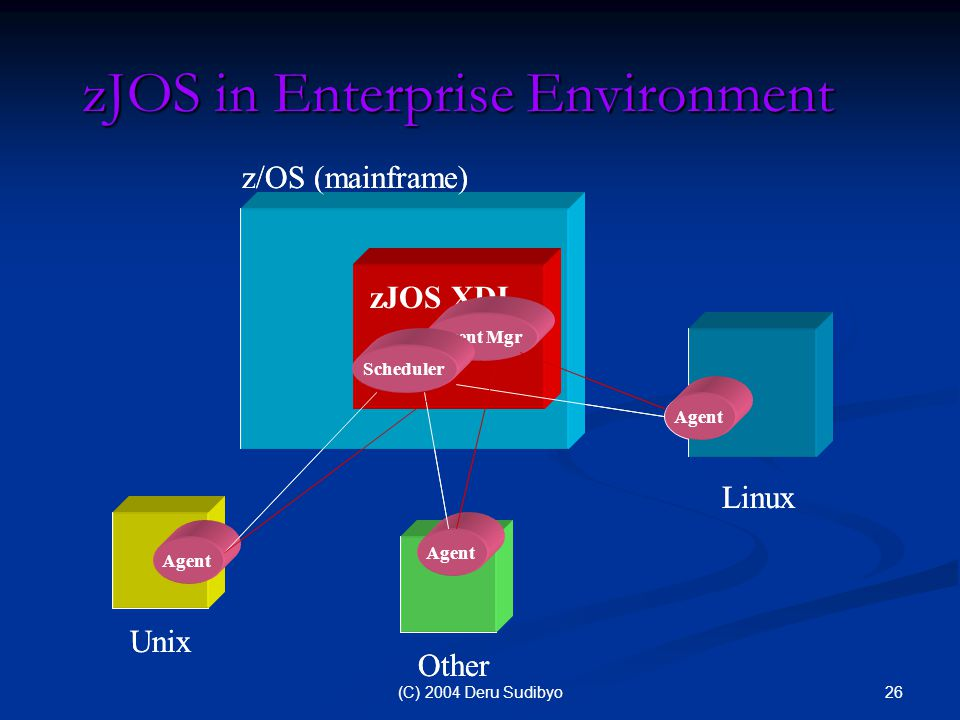 26(C) 2004 Deru Sudibyo zJOS in Enterprise Environment Linux Agent zJOS XDI z/OS (mainframe) Event Mgr Scheduler Unix Agent Other Agent Linux Agent zJOS XDI z/OS (mainframe) Event Mgr Scheduler Unix Agent Other Agent