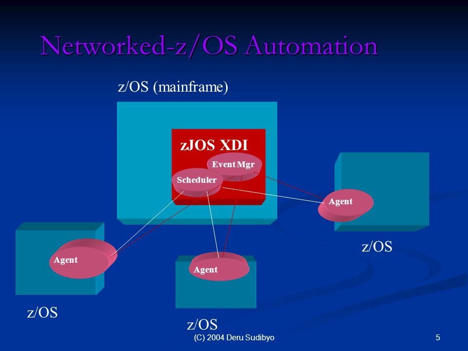 6(C) 2004 Deru Sudibyo Networked-z/OS Automation (cont'd) z/OS - SYSDR Agent zJOS XDI z/OS - SYSPROD Event Mgr Scheduler For example: SYSPROD and DR Events in DR can be automated from SYSPROD Jobs in DR can be scheduled and controlled from SYSPROD