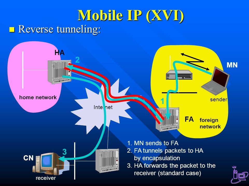 Mobile IP (XVI) Reverse tunneling: Reverse tunneling: Internet receiver FA HA MN home network foreign network sender 3 2 1 1.