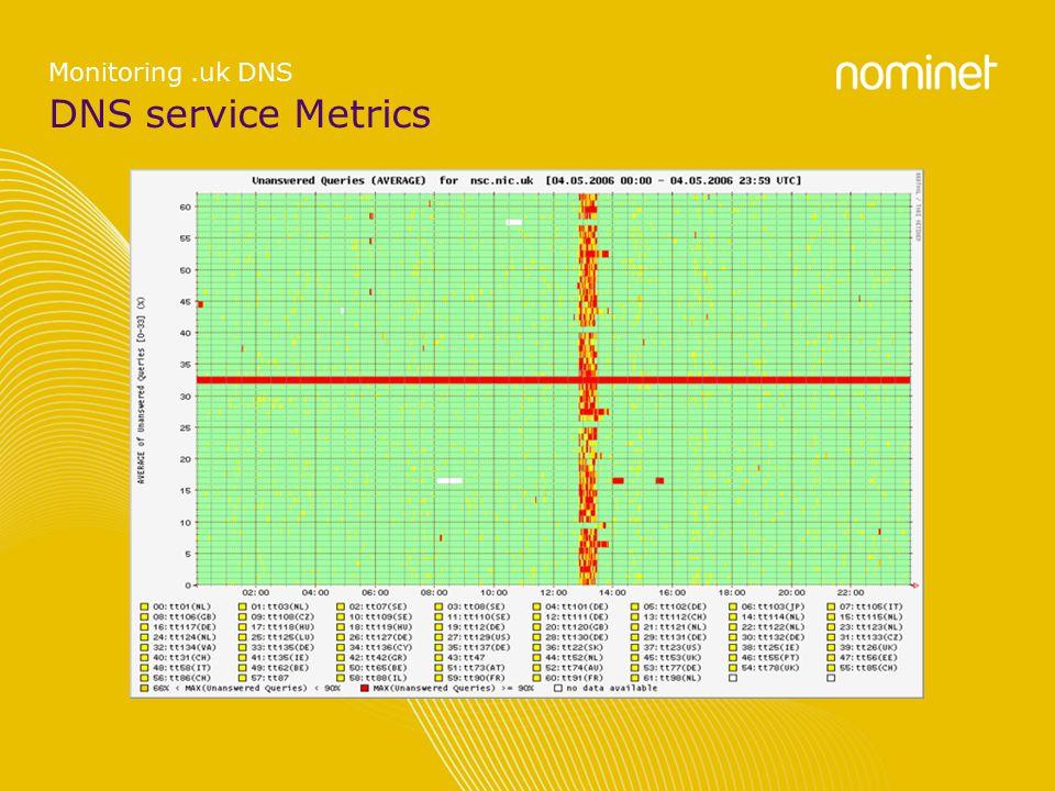 DNS service Metrics Monitoring.uk DNS