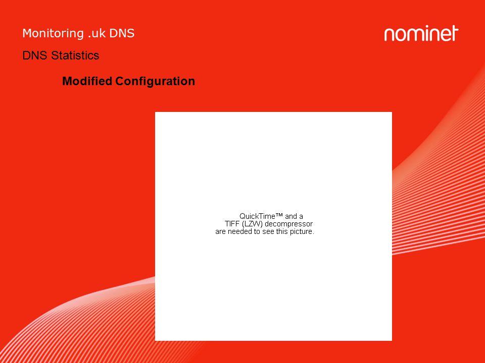 DNS Statistics Monitoring.uk DNS Modified Configuration