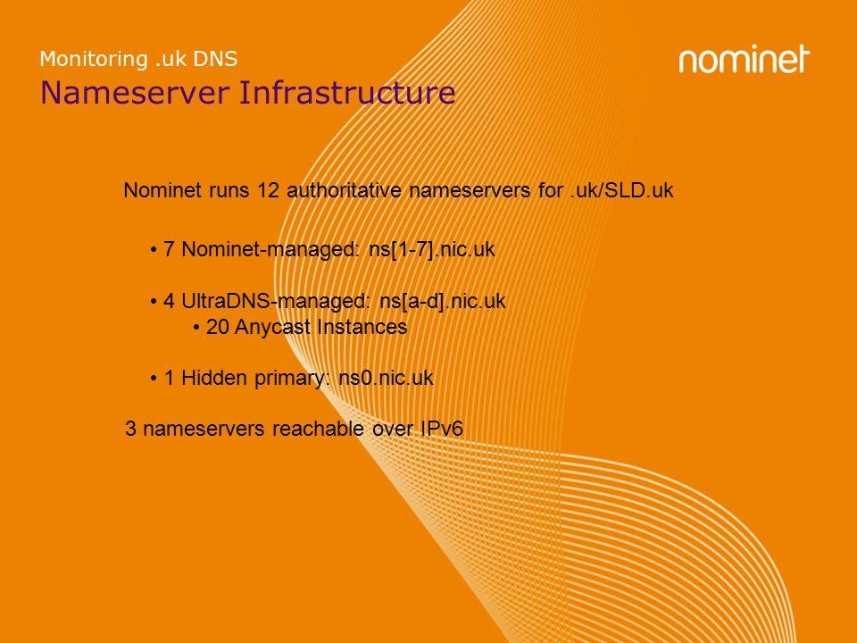 Nameserver Infrastructure Monitoring.uk DNS Nominet runs 12 authoritative nameservers for.uk/SLD.uk 7 Nominet-managed: ns[1-7].nic.uk 4 UltraDNS-managed: ns[a-d].nic.uk 20 Anycast Instances 1 Hidden primary: ns0.nic.uk 3 nameservers reachable over IPv6