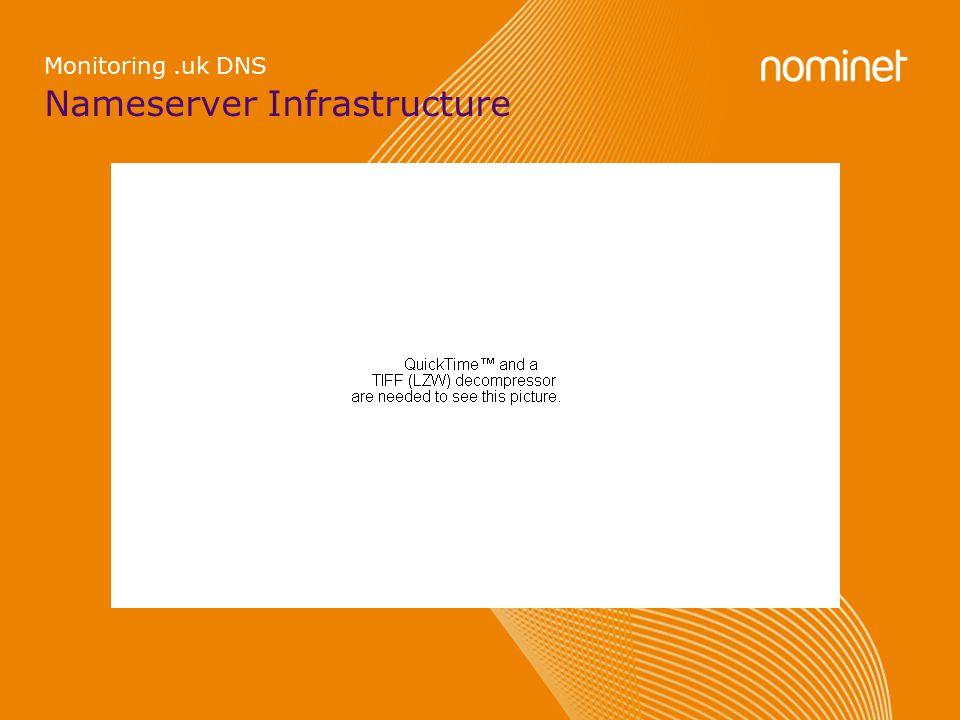 Nameserver Infrastructure Monitoring.uk DNS