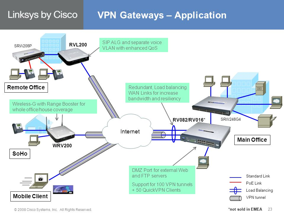© 2008 Cisco Systems, Inc. All Rights Reserved. 23 VPN Gateways – Application RV082/RV016* RVL200 SoHo Remote Office Main Office WRV200 Mobile Client