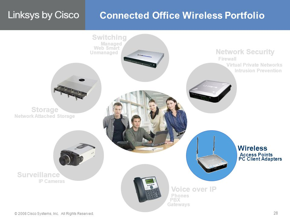 © 2008 Cisco Systems, Inc. All Rights Reserved. 28 Connected Office Wireless Portfolio Switching Managed Web Smart Unmanaged Network Security Firewall