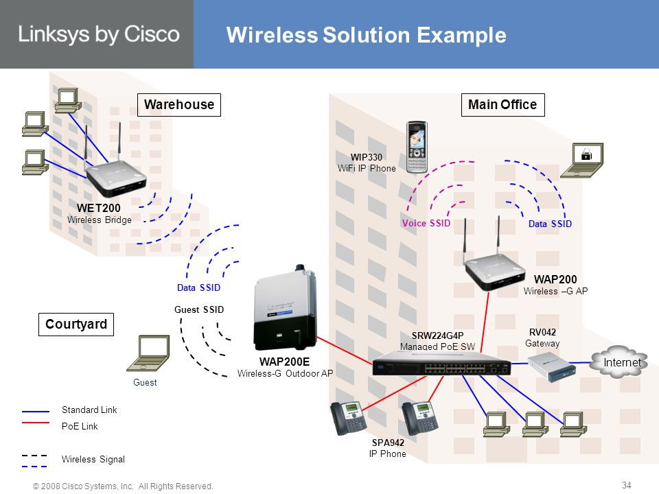 © 2008 Cisco Systems, Inc. All Rights Reserved. 34 Wireless Solution Example WAP200 Wireless –G AP Data SSID Voice SSID WIP330 WiFi IP Phone SRW224G4P